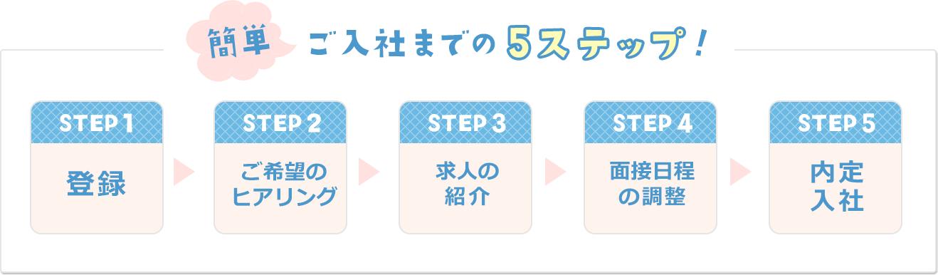 簡単ご入社までの5step