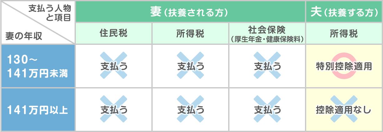 年収141万円の壁 説明図